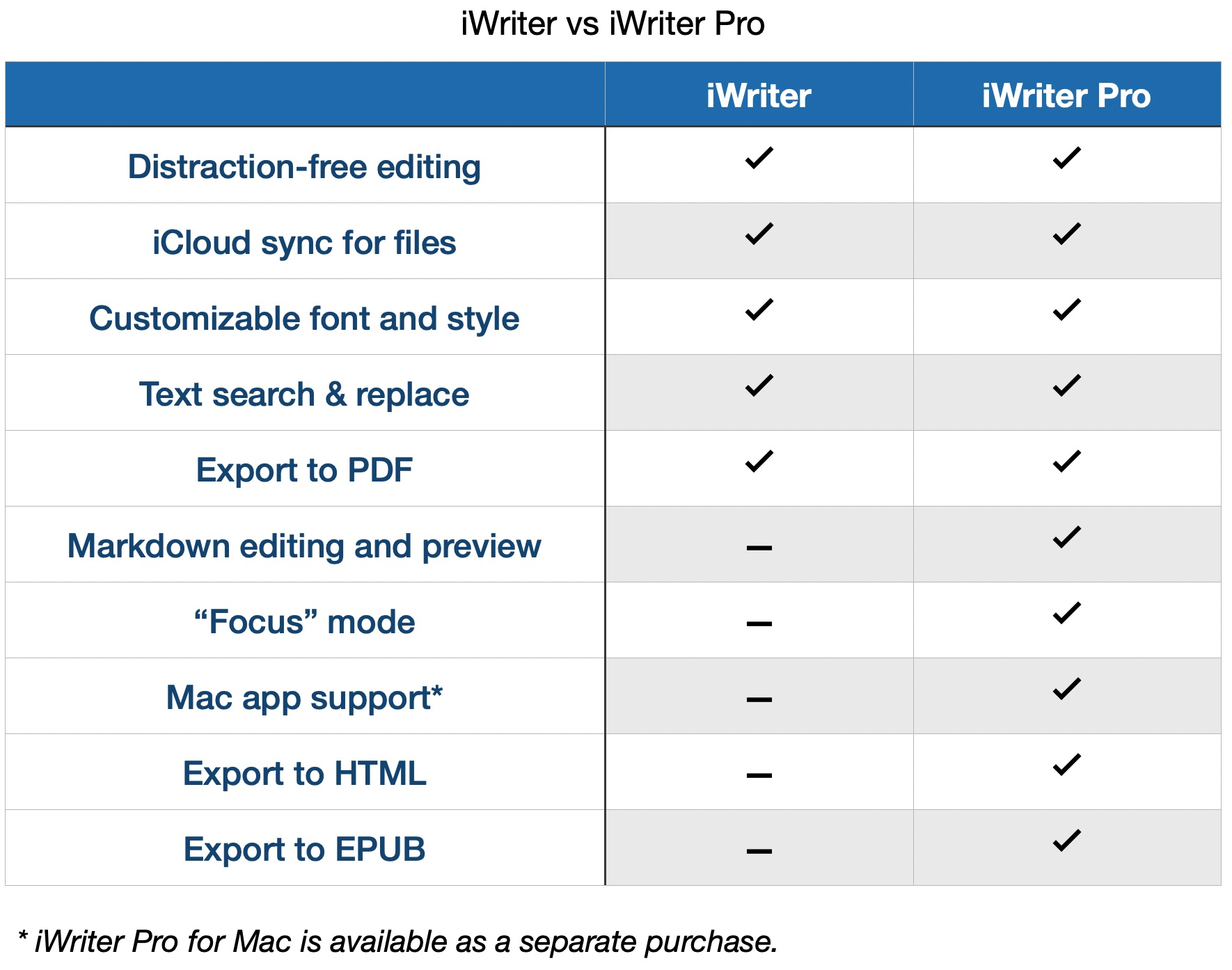 iWriter Pro vs iWriter difference